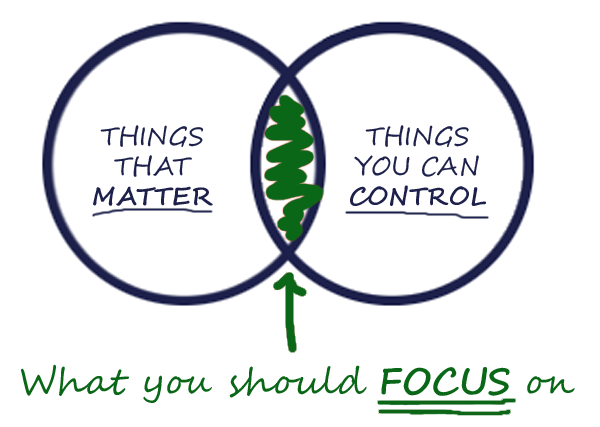 Things that matter vs Things you can control