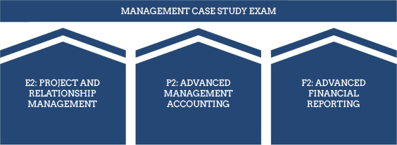 CIMA Management level - Management Case Study Exam
