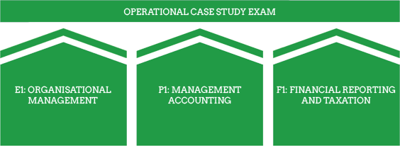 CIMA Operational level - Operational Case Study Exam