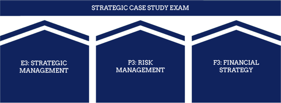 CIMA Strategic level - Strategic Case Study Exam