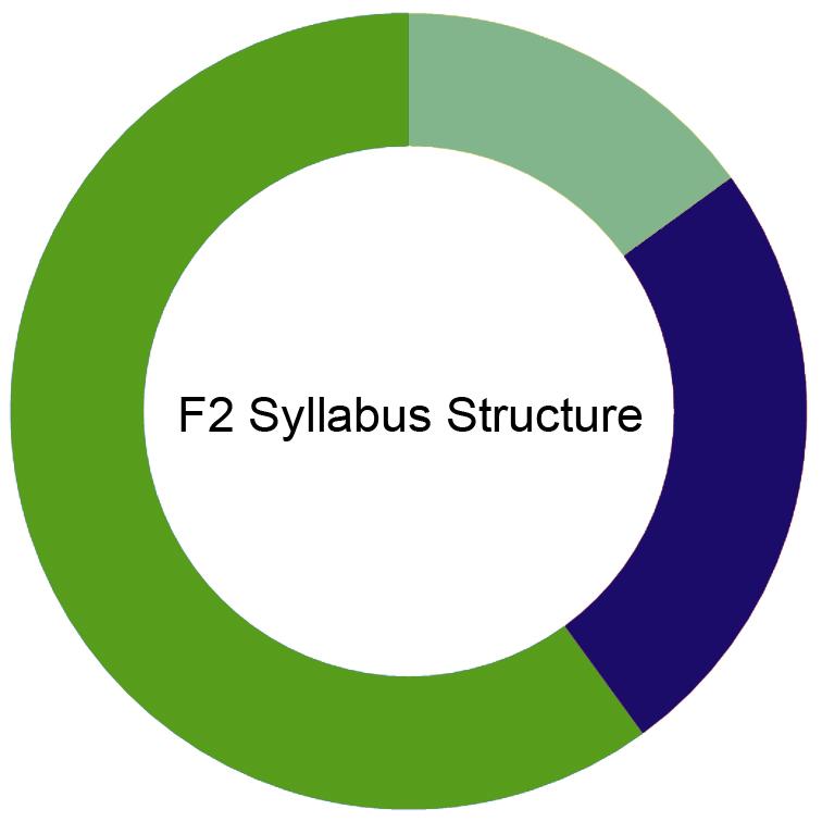 CIMA F2 Syllabus