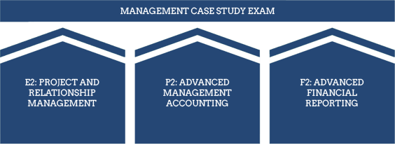CIMA Syllabus - CIMA Levels - Management