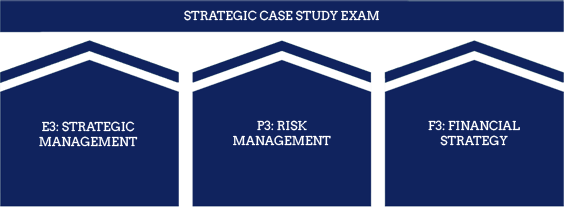CIMA Syllabus - CIMA Levels - Strategic