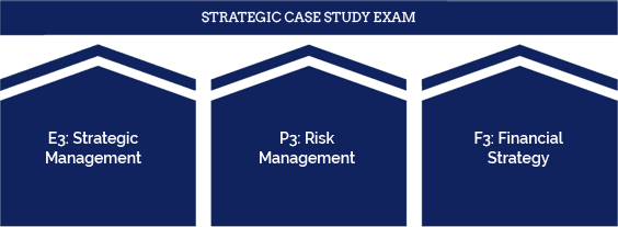 CIMA 2019 Syllabus - Strategic Objective Test Exams