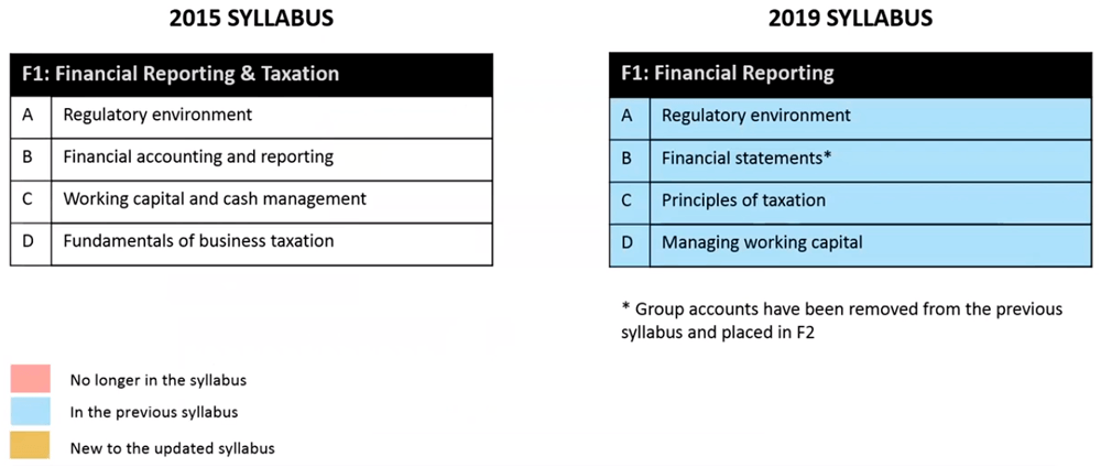 CIMA F1 - 2019 Syllabus Changes