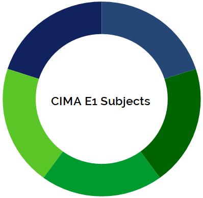 CIMA F3 Syllabus